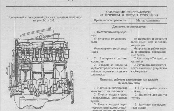 Двигатели ВАЗ 2106
